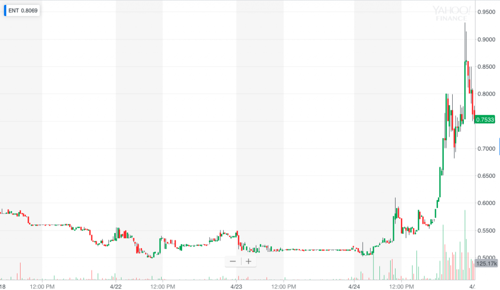 ENT stock chart