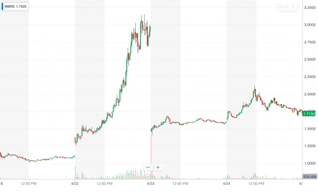 MBRX stock chart