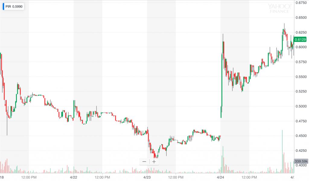 PIR stock chart