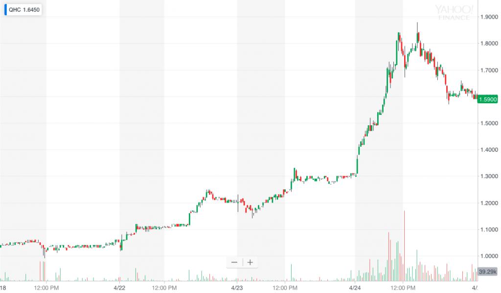 QHC stock chart