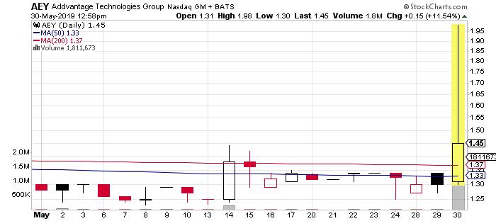 AEY Stock Chart
