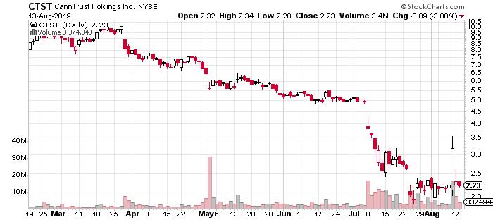 CTST stock