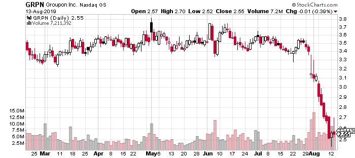 GRPN robinhood penny stock chart