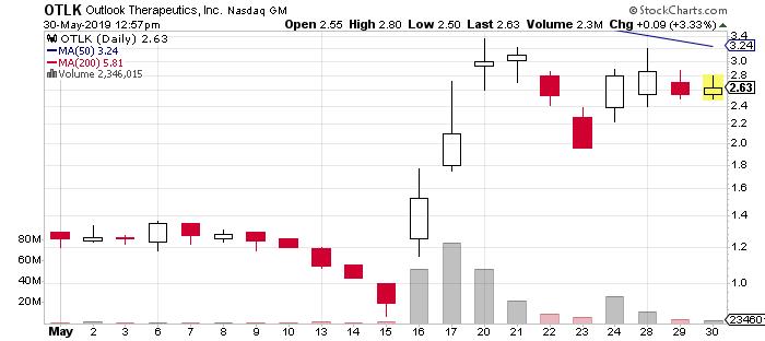 OTLK Stock Chart