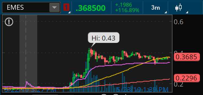 EMES stock chart