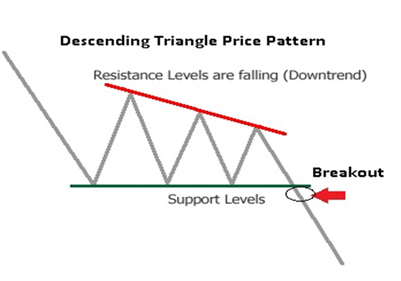 descending triangle chart