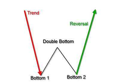 double bottom chart