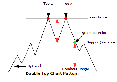 double top chart