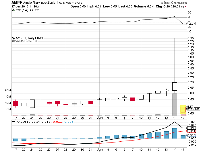 AMPE penny stock chart