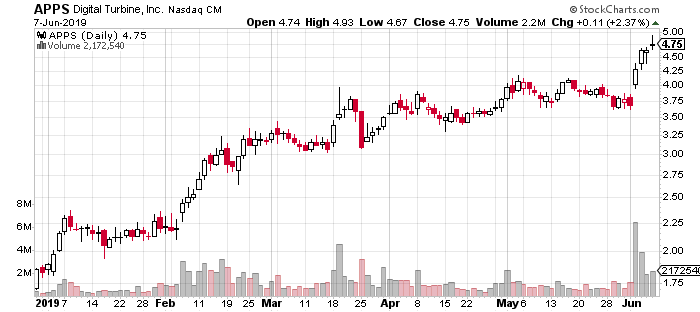 APPS stock chart