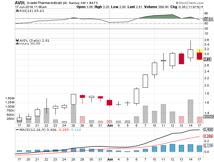 AVDL penny stock chart