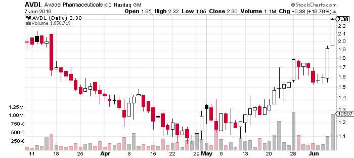 AVDL stock chart