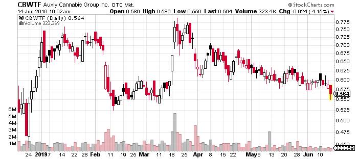 CBWTF penny stock