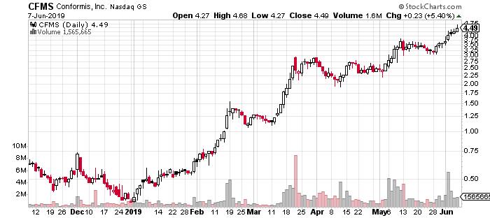 CFMS stock chart