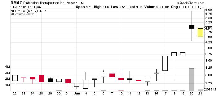 DMAC stock chart DiaMedica stock