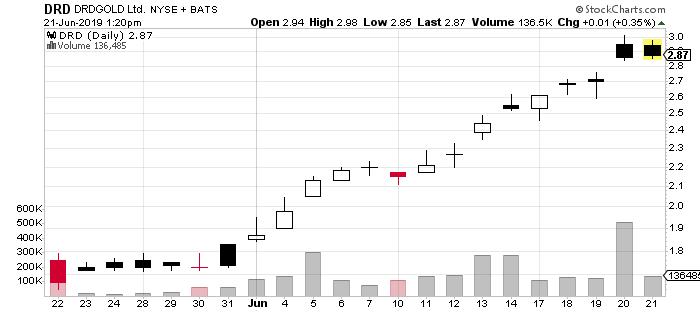 DRD stock chart DRDGOLD stock
