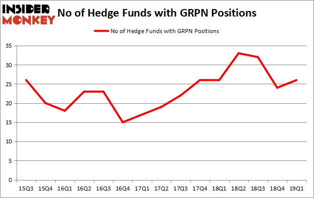 GRPN stock hedge fund ownership