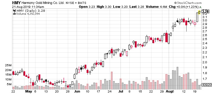 HMY stock chart
