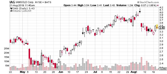 IAG stock chart