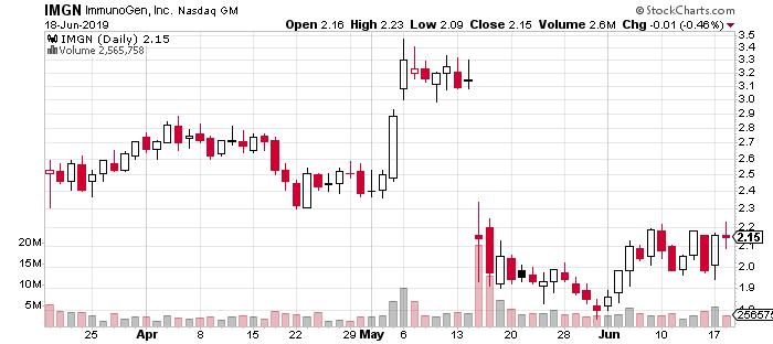 ImmunoGen stock IMGN stock