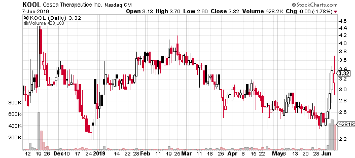 KOOL stock chart