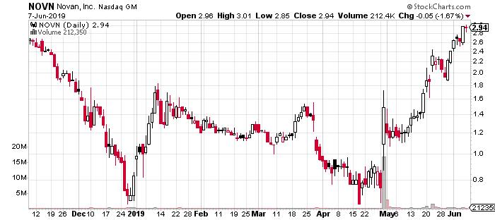 NOVN stock chart