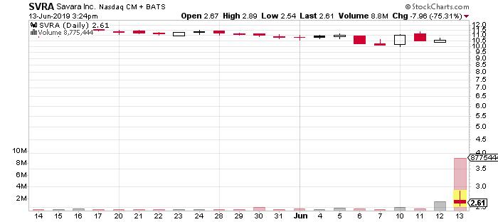 SVRA penny stock chart