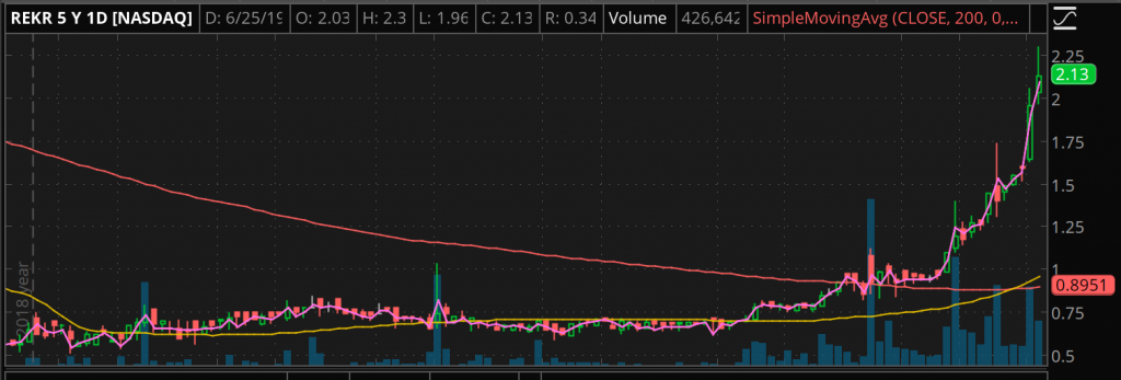 REKR stock Rekor Systems penny stock to watch