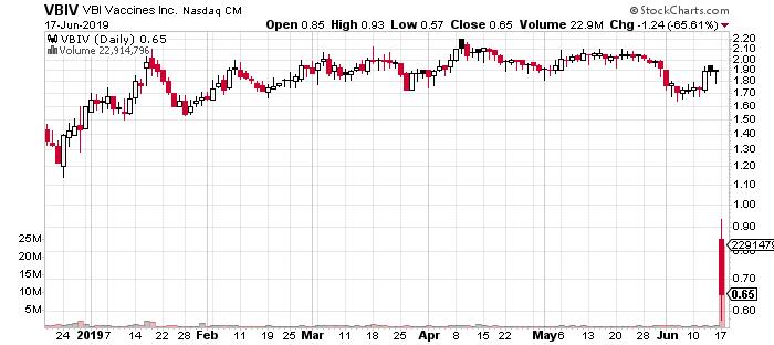 VBIV penny stock chart