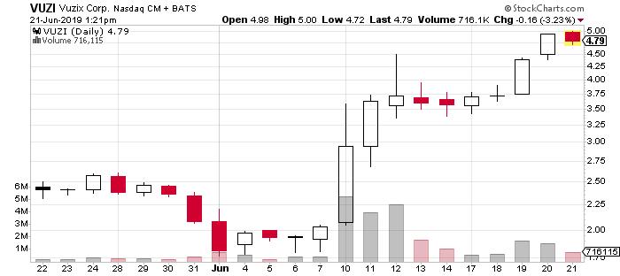 VUZI stock chart Vuzix stock