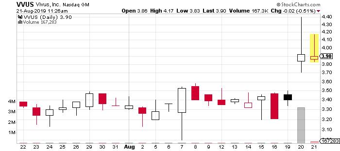 VVUS stock chart