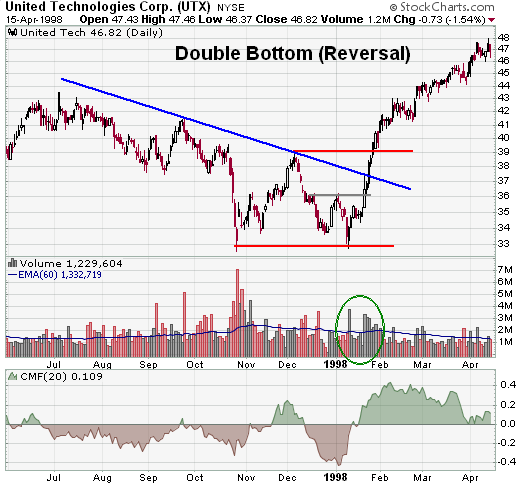 double bottom penny stock chart pattern