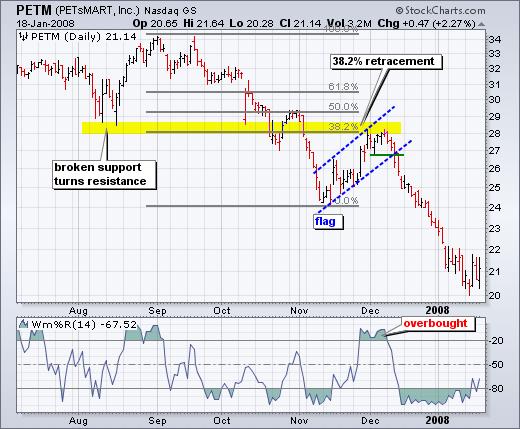 Fibonacci penny stock chart pattern