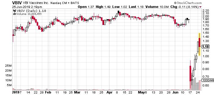 VBIV penny stocks VBI Vaccines stock price