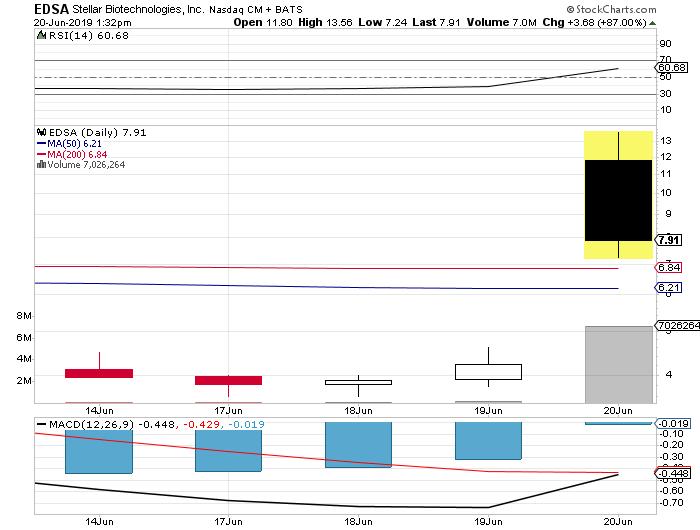 EDSA stock chart Edesa Biotech stock