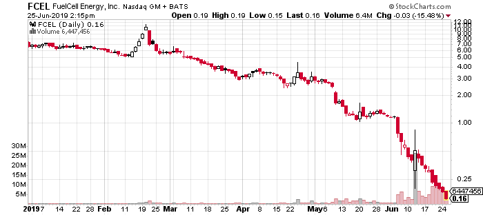 FCEL penny stock FuelCell Energy stock