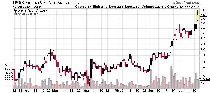 Americas Silver Corp stock USAS stock