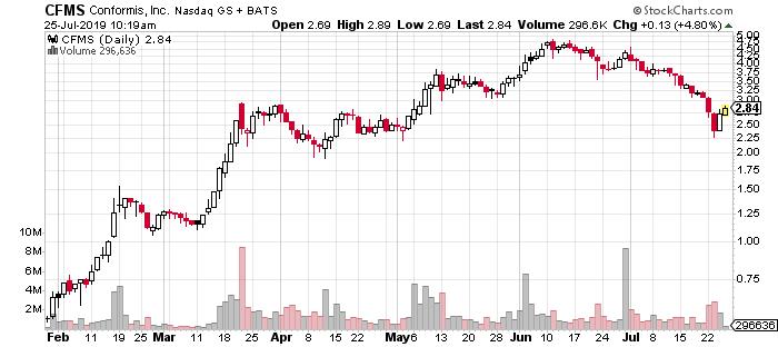 CFMS penny stock chart