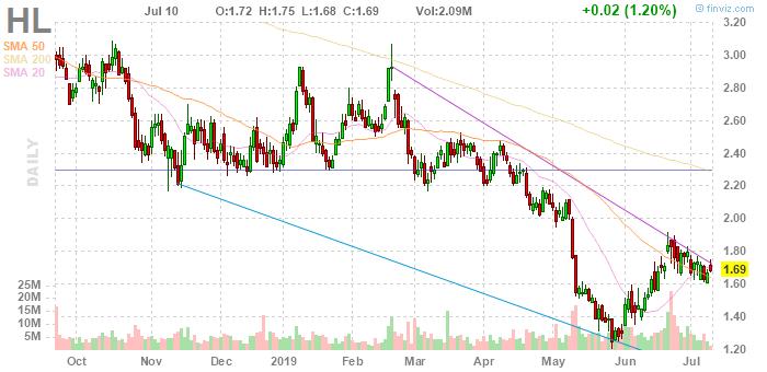 HL gold stock Hecla Mining stock chart