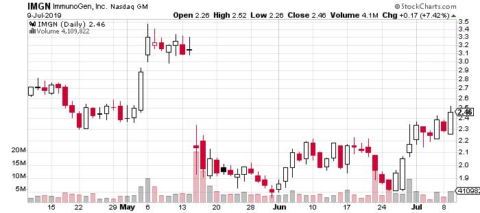 IMGN penny stock chart