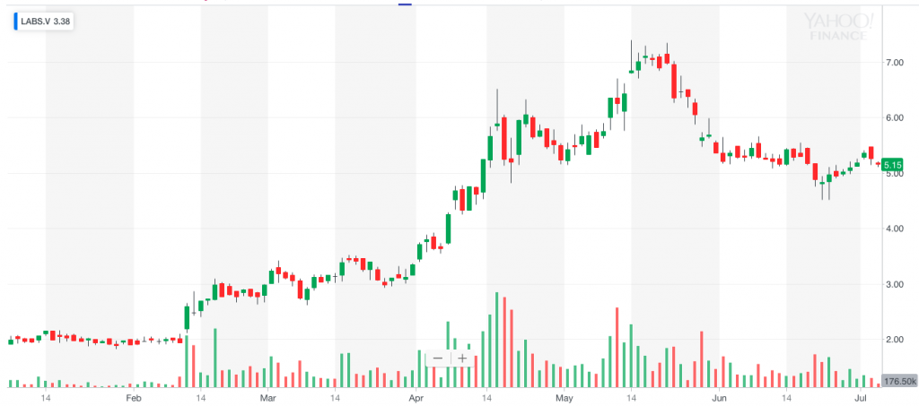 MediPharm Labs pot penny stock LABS penny stock chart