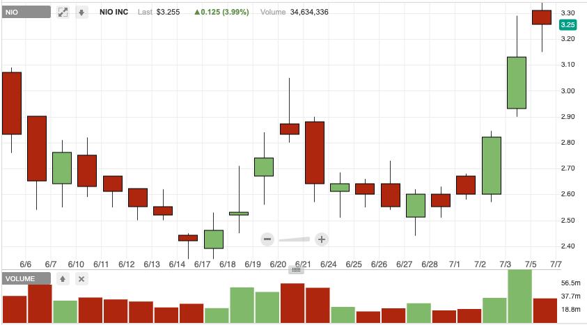 NIO penny stocks to watch Nio Inc top penny stock 1