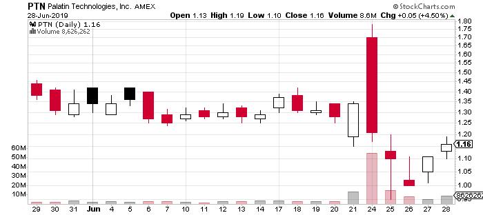 PTN penny stock chart Palatin Technologies stock price