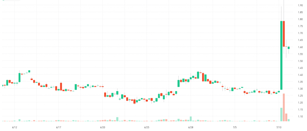 Robinhood penny stock TRXC Transenterix