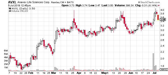 best biotech penny stocks AVXL chart