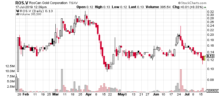 best gold penny stocks Roscan Gold ROS.V ROS stock