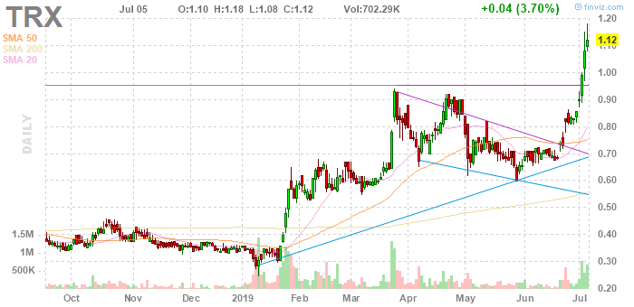 best mining penny stocks to buy TRX