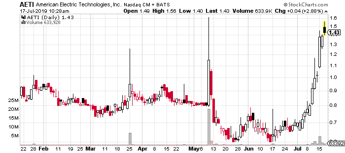 Penny Stocks To Buy >> 4 Top Penny Stocks Making New July Highs This Week