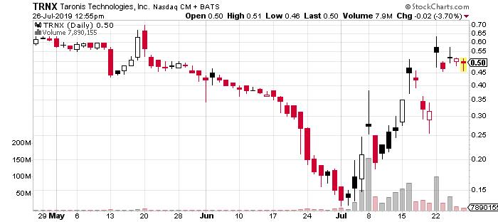 best penny stocks to watch Taronis Technologies TRNX stock