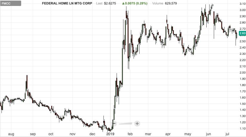 fmcc penny stock to buy Freddie Mac stock